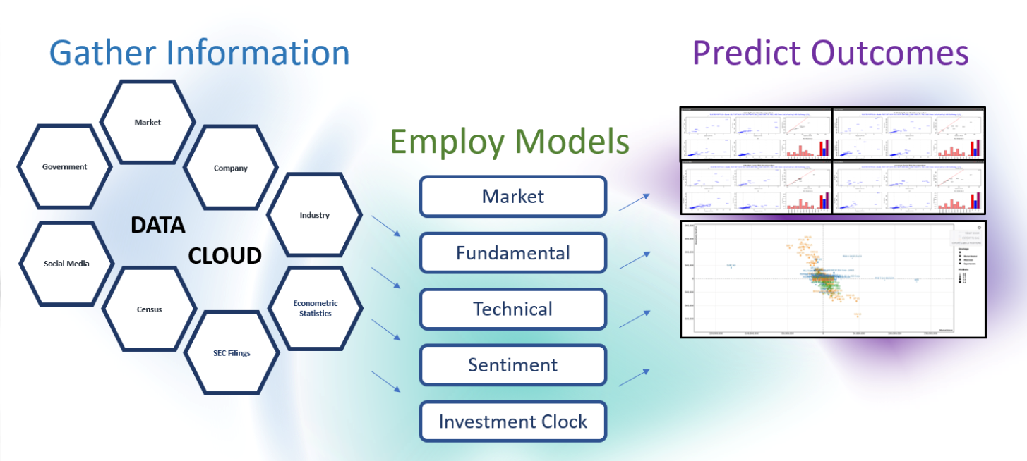 Gather Information from Social Media, Census, SEC Filings, Economic Statistics, Industry, Company, Market and Government. Employ statistical models including Market, Fundamental, Technical, Sentiment and Investment Clock. In the end, Predict Outcomes using advanced business intelligence.