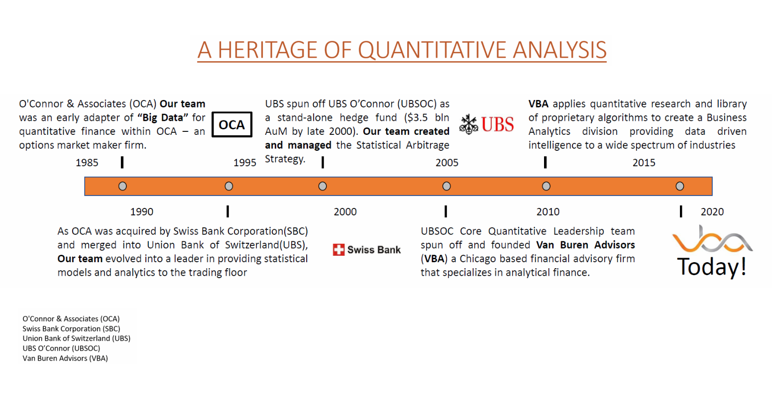 Van Buren Advisors has a heritage of Quantitative Analysis. In 1985, our team was an early adapter of Big Data within OCA - an options market firm. In 1990, OCA was acquired by Swiss Bank which was then acquired by UBS. Our team provided statistical models and analytics to the trading floor. In 2000, UBS spun off UBS O'Connor as a hedge fund. Out team created and managed the Statistical Arbitrage Strategy. In 2005, the UBSOC Leadership team founded Van Buren Advisors.